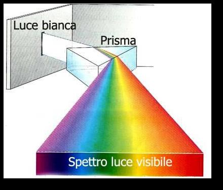 prisma spettro luce visibile