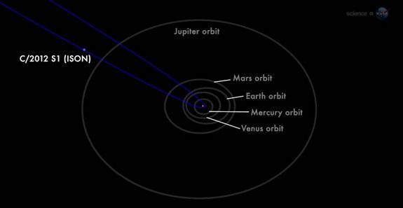 Orbita Cometa ISON