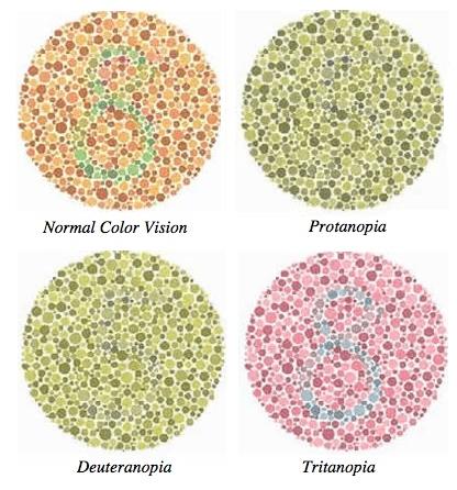 Test per individuare il daltonismo