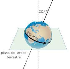 inclinazione asse terrestre
