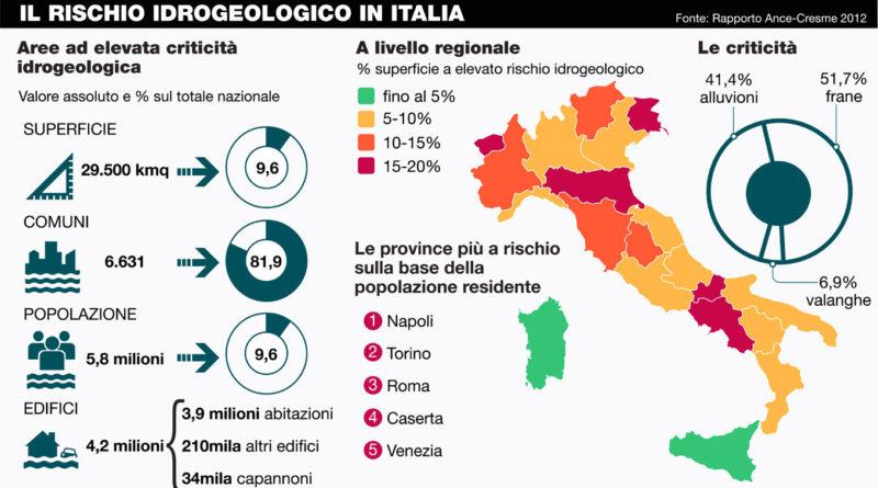 L'Italia e il rischio idro-geologico