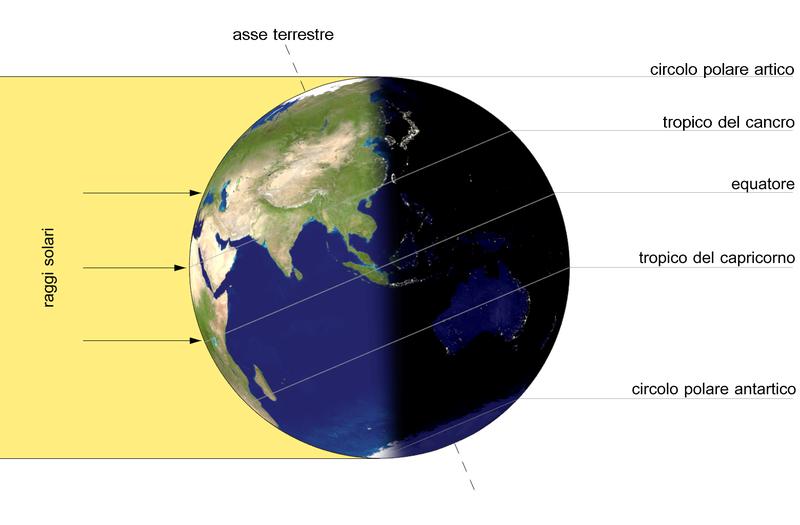 L'asse terrestre è inclinato