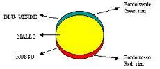 Disco solare con evidenziate le varie componenti di colore