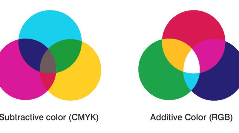 CMYK e RGB