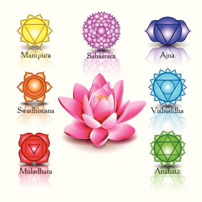 Ad ogni Chakra corrisponde un determinato colore dell'arcobaleno ed ognuno di essi è rappresentato come un fiore di loto con i petali aperti