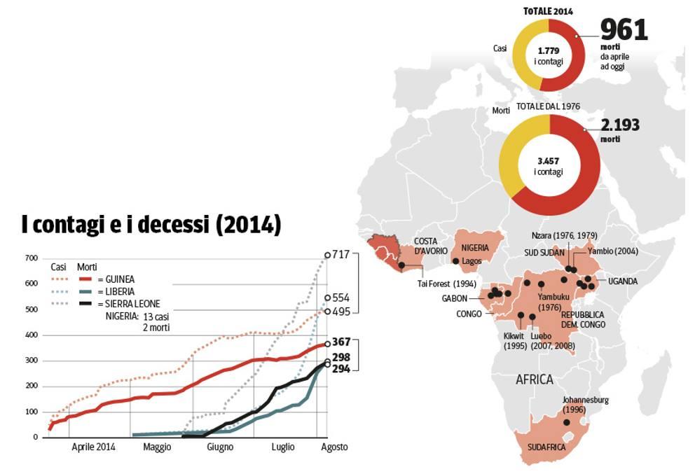2014, Ebola: contagi e morti