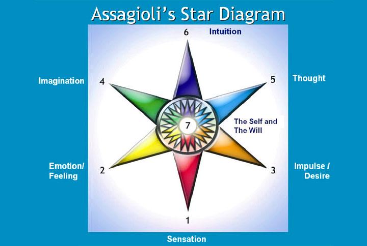 Il diagramma a stella di Roberto Assagioli