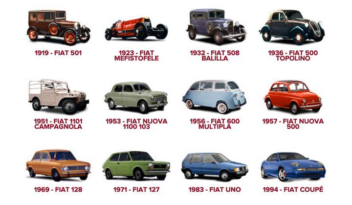 Storia della Fiat - auto storiche