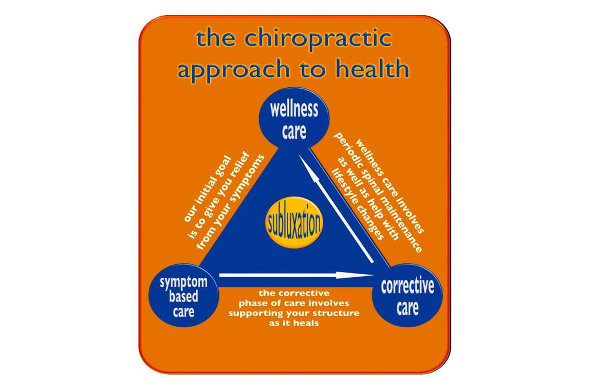 Triangolo - Chiropratica - Approccio chiropratico alla salute