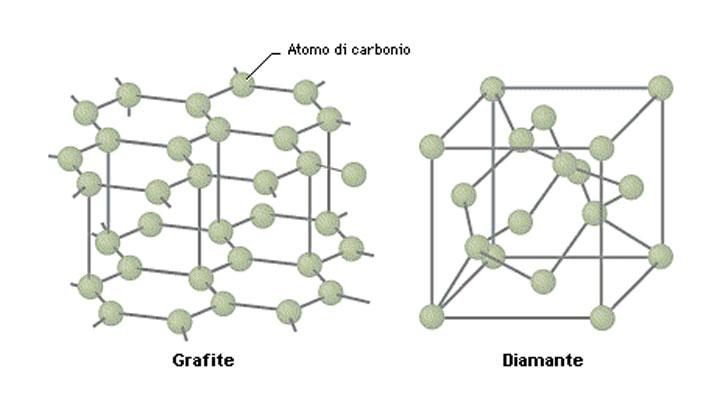 Grafite e Diamante - struttura chimica
