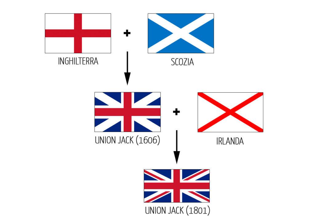 Regno Unito - Gran Bretagna - Bandiere - Union Jack - Union Flag - 1606 - 1801