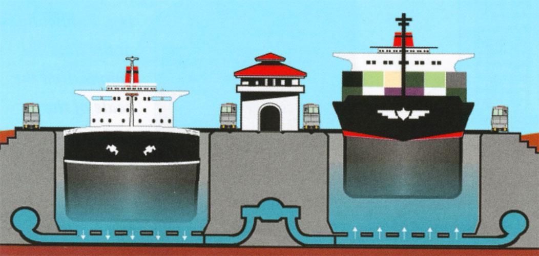 Canale di Panama - sistema di chiuse